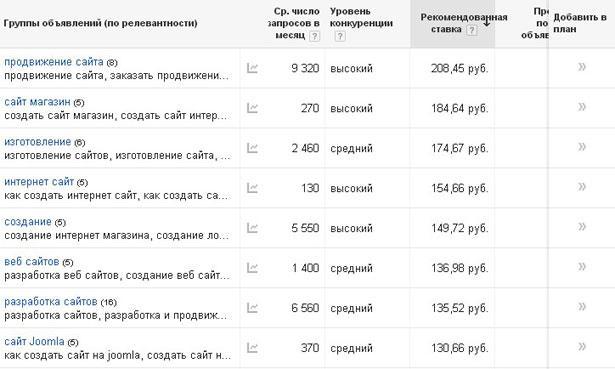 Таблица цен по созданию сайтов