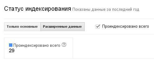 Статус индексирования в google