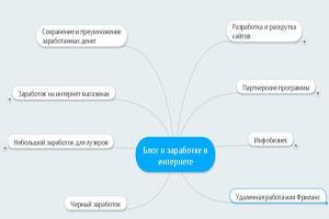 Структур блога