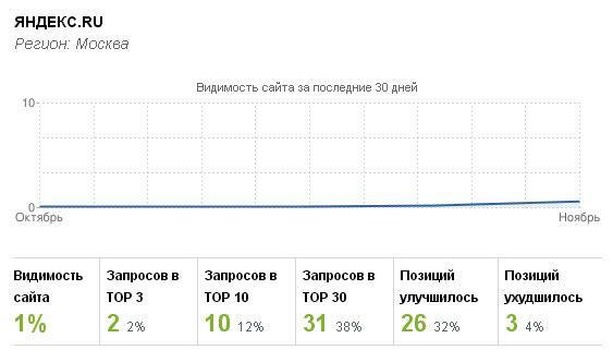 Яндекс 13 ноября
