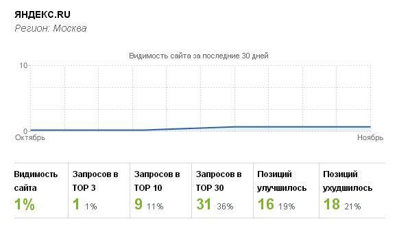 25 ноября Яндекс