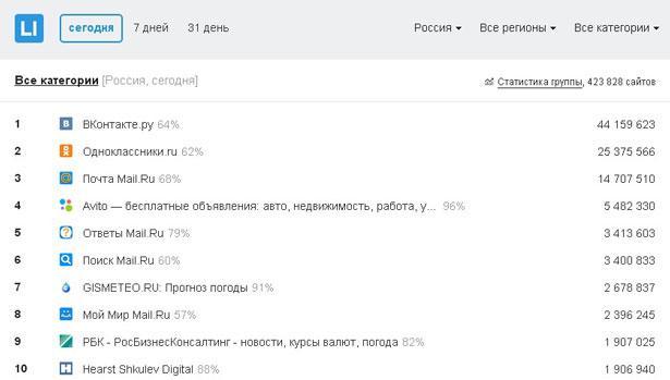рейтинг от ливинтернет