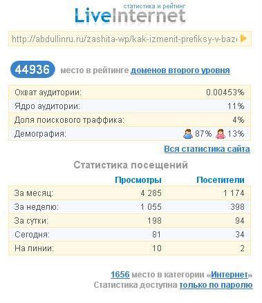 liveinternet 20.11.1015