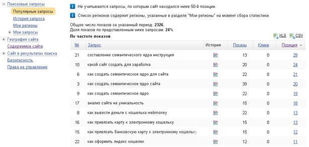 Позиции статей в вебмастере яндекса