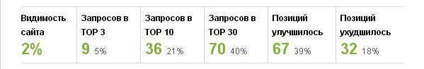 Позиции в Яндексе за февраль 2016