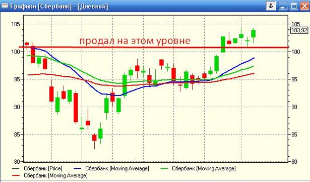 График цены на акции сбербанка