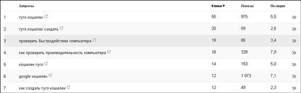 Таблица запросов в вебмастере гугла