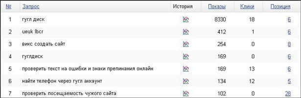Таблица популярных запросов в вебмастере яндекса