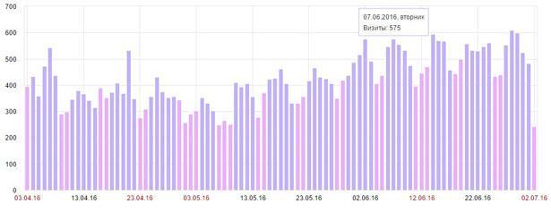 Посещаесмость блога в начале июля 2016