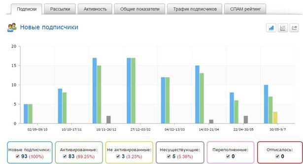 Динамика роста количества подписчиков