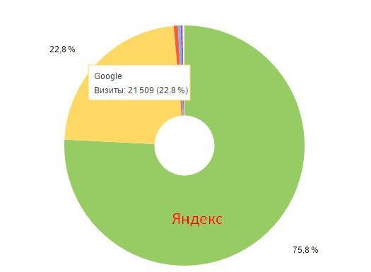 Трафик с Яндекса и google