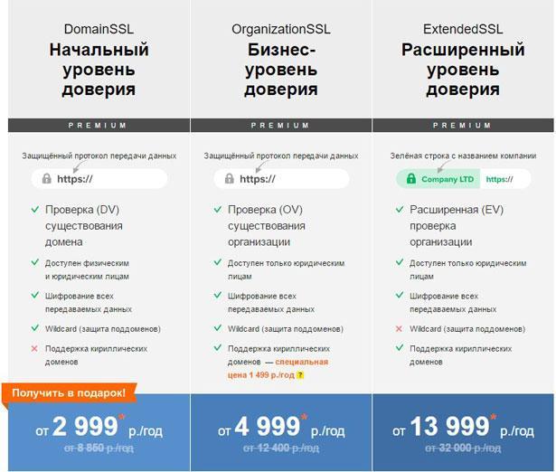 Цены на SSL сертификаты в GlobalSign