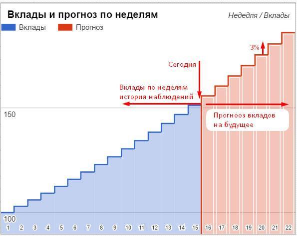 График вкладов и выплат