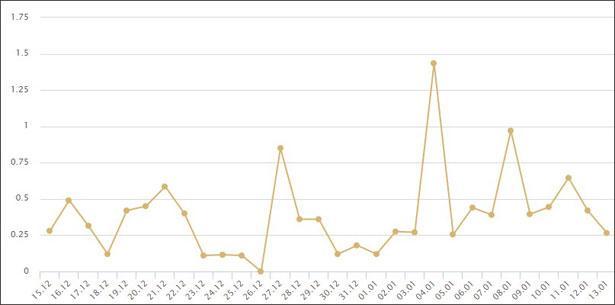 График дохода в adsmmgp