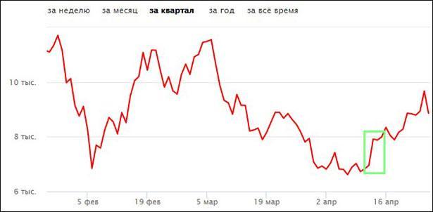 Рост курса биткоина после затяжного падения
