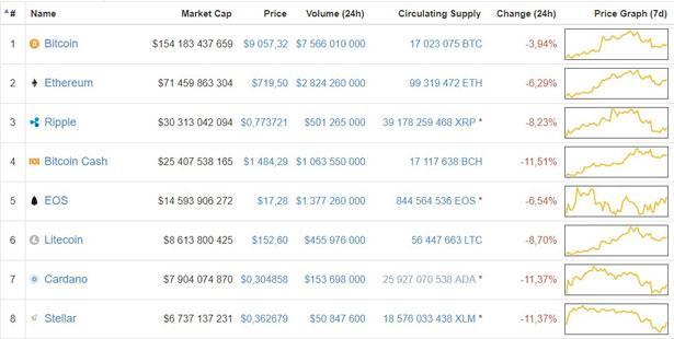 инфоррмация с сайта CoinMarketCup