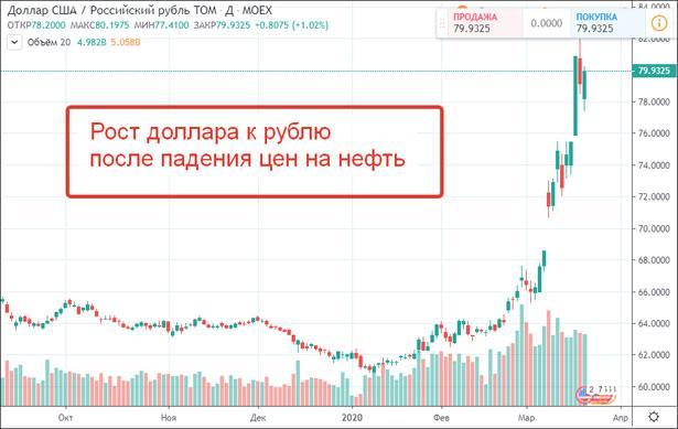 Падение рубля и рост доллара
