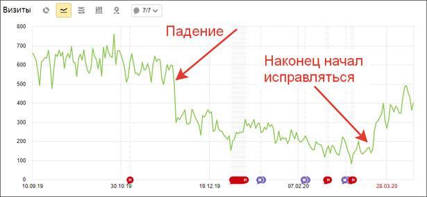 График с метрики